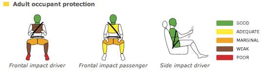 Navara NCAP Resutls
