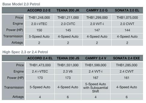 Sonata comparison chart